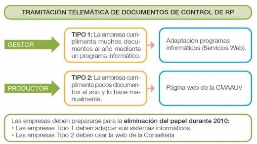 URGENTE Nuevo sistema de tramitación telemática de DCS para Residuos Peligrosos