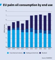 Evolución del uso de aceite palma en la UE según diferentes destinos
