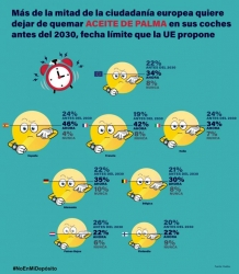 Infografía elaborada por Ecologistas en Acción que refleja el resultado de la encuesta de YouGov