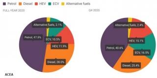 Ventas de vehículos en la UE por tipo de combustibles durante 2020 (Fuente: ACEA)