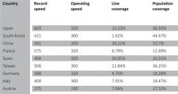 Global Ranking: High Speed rail