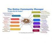 Cómo diferenciar a un Community Manager de un oportunista