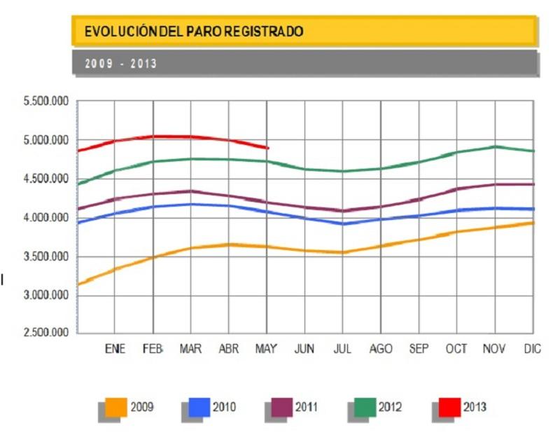 Evolución del paro registrado 2009-2013