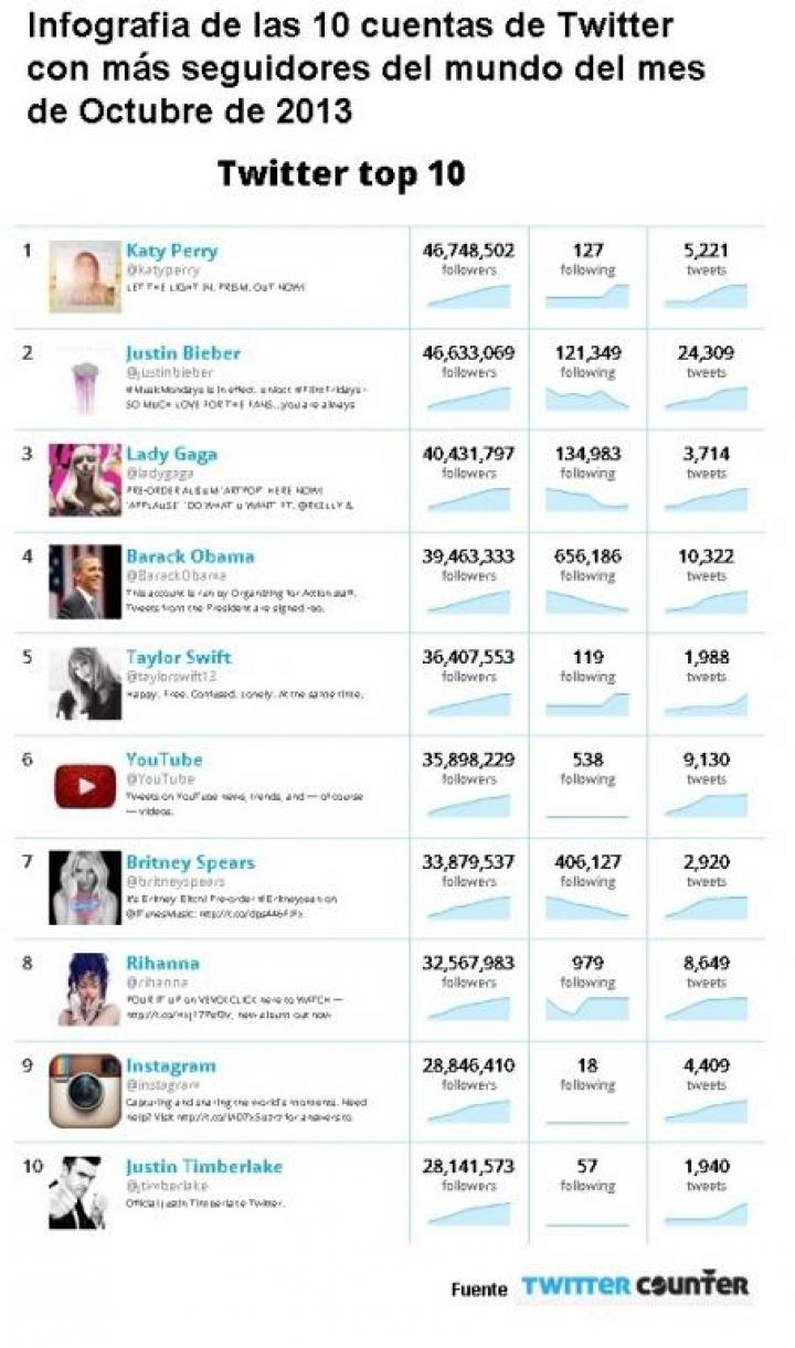 Infografia de las cuentas TOP10 de Twitter en Octubre 2013