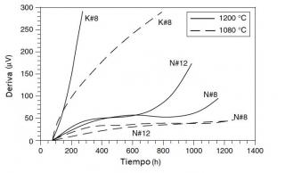 Diferencias entre termopar tipo K y tipo N