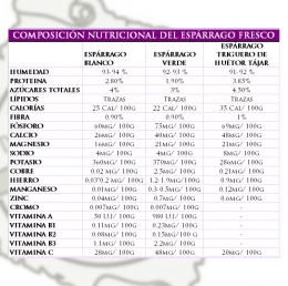 COMPOSICIN NUTRICIONAL