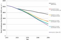 El uso continuado y creciente de la bioenergía hasta 2030 logrará una reducción significativa de Gases de Efecto Invernadero.