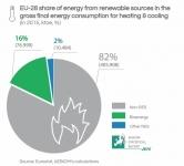 La biomasa aporta el 16% de la energía para calefacción y refrigeración en la UE