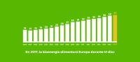 La biomasa podría atender toda la demanda energética de Europa desde el 21 de noviembre hasta el 31 de diciembre