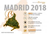 Informe anual del Observatorio de la Biomasa: Madrid incorpora 3.300 hogares a la biomasa en 2018