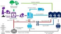 Gestamp valorizará CO2 de origen renovable en la industria alimentaria