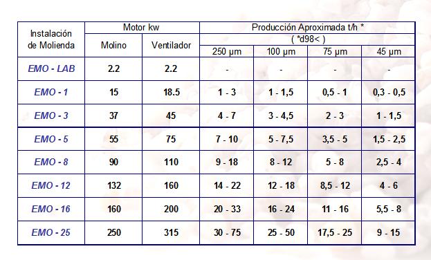 Molino Pendular y sus capacidades Molaris, S.L.