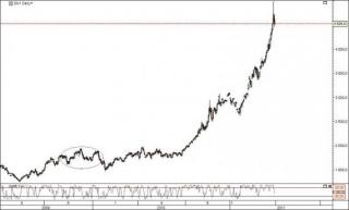 El precio de la plata podría alcanzar 130 dólares la onza