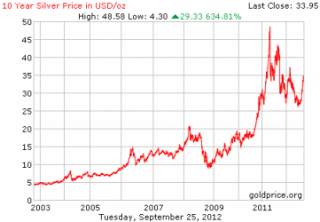 El precio de la plata impulsado por la demanda de inversión