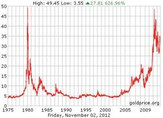 El precio de la plata continuará al alza en 2013
