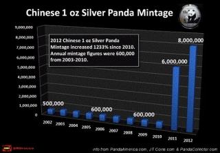 La cotización de la plata depende de la demanda de inversión