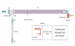 Circuitos respiratorios coaxiales