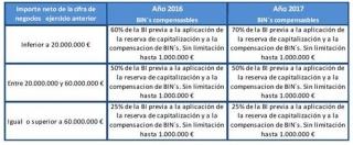 Fiscal: Reforma de impuestos (Sociedades: Compensación de Bases Imponibles Negativas)