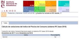 Economía: El IPC de 2018 se cierra en el 1,2%