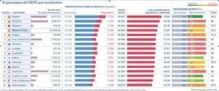 Fiscal: Diferencias en IRPF por Comunidades Autónomas