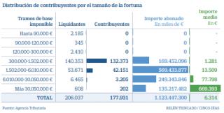 Fiscal: El Impuesto sobre Patrimonio que pagan las grandes fortunas