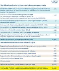 Fiscal: La Reforma Fiscal del Gobierno para 2021