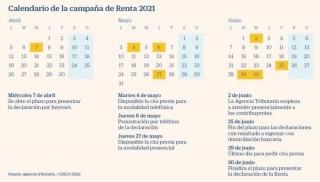 Fiscal: Inicio Campaña de Renta 2020