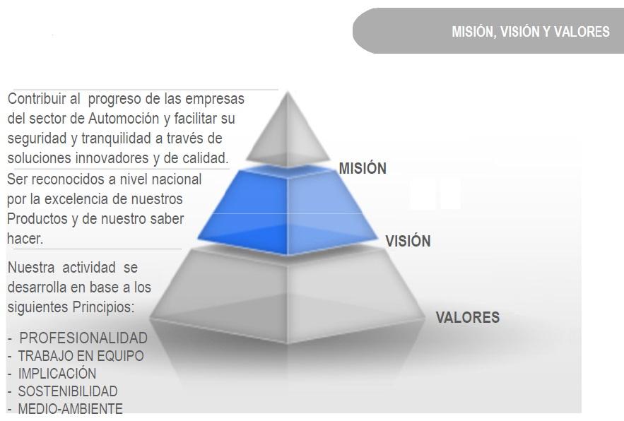 Mision, visión, valores.