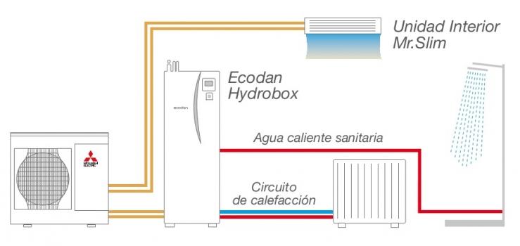 GAMA ECODAN RESIDENCIAL MITSUBISHI ELESTRIC. Calefacción eficiente y fiable para tu hogar.