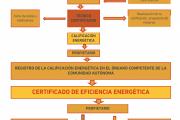 Estudios de Eficiencia Energética y Certificados