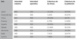 Ranking Intenacional: trenes de Alta Velocidad