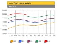 Evolución desempleo en España de 2009 a 2013