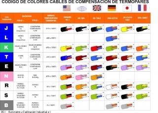 Codigo colores cables de compensación/extensión