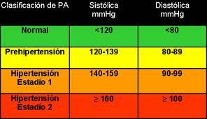 Valores de presión arterial según quién