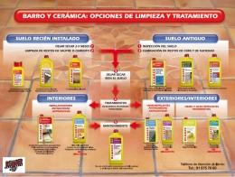 Cuidado y tratamiento del barro y de la cerámica