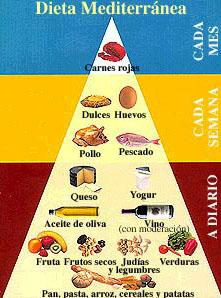 Piramide de la dieta mediterranea