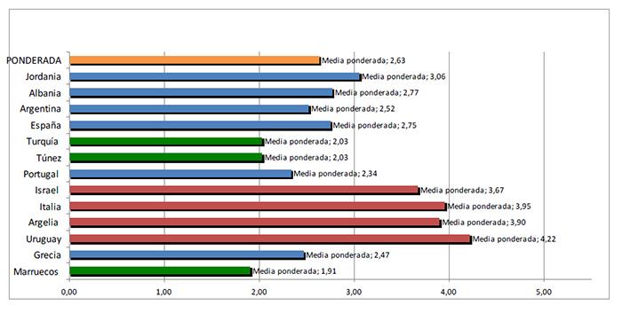 estudio sobre costes de produccion del aceite de oliva