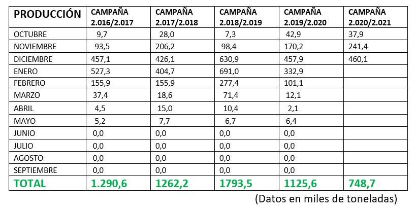 Análisis y perspectivas para el Aceite de Oliva en la campaña 2.020-21 5