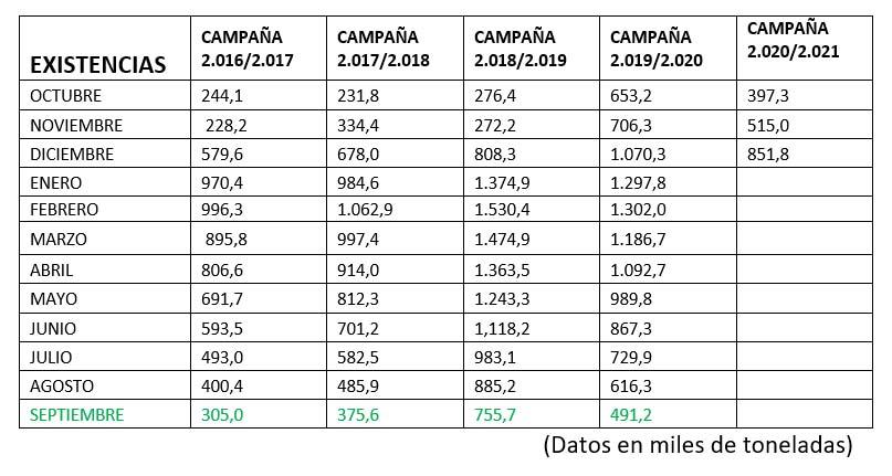 Análisis y perspectivas para el Aceite de Oliva en la campaña 2.020-21 7