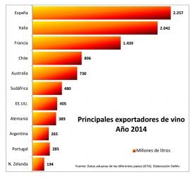 España se convierte en el primer exportador mundial de vino